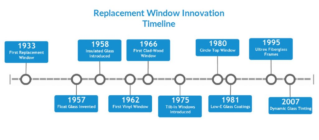 Timeline of Replacement Window Innovations from Marvin - timeline windows