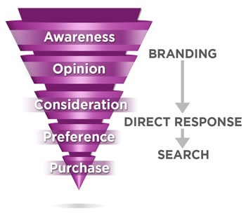 The Advertising Funnel