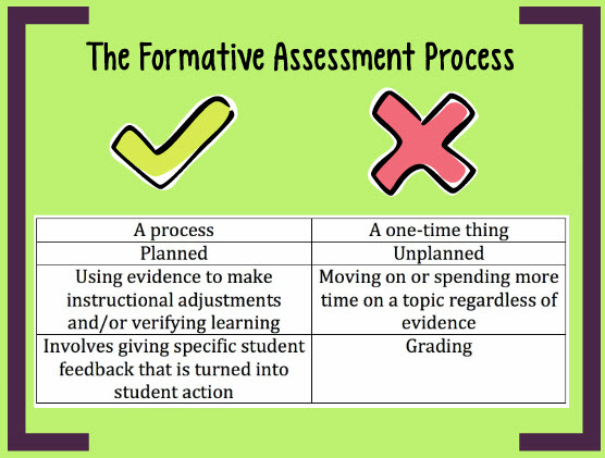 Formative Assessment An Introduction WritingCity