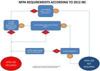Air Barrier Code Compliance (Study) - W. R. Meadows