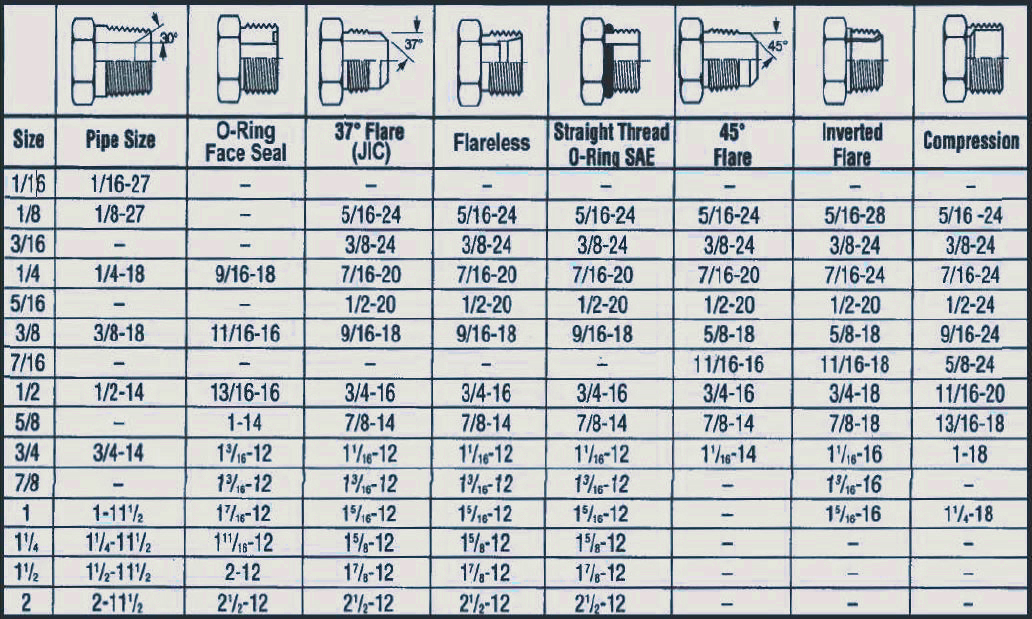an fitting chart - Aylaquiztrivia