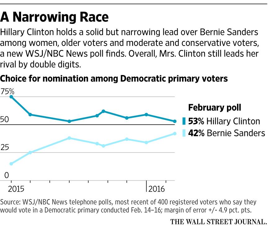 WSJ/NBC News Polls Articles and Charts - WSJ