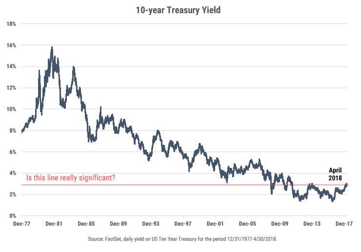 Milestones Without Context? The 10-year Treasury Yield Hits 3