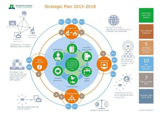 Strategic Plan - WUR - strategic plan