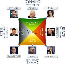 Wealth_Dynamics_Square_with_Personalities
