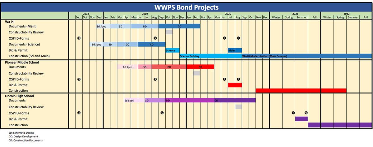 Project Timeline - Walla Walla Public Schools