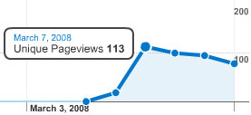 Unique PageViews