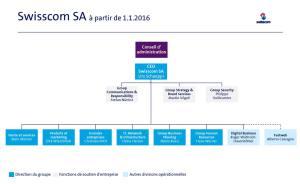 Swisscom: l'organigramme au 1er janvier 2016.