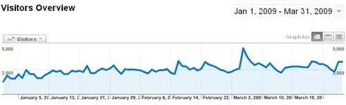 xblog.gr στατιστικά επισκεψιμότητας