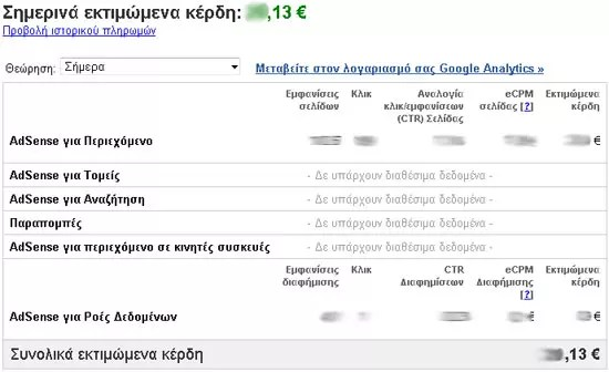 Google AdSense, εκτιμώμενα κέρδη