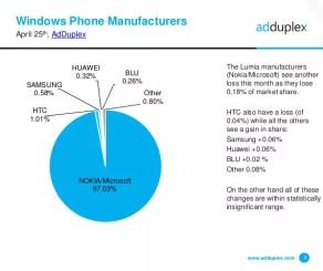 Windows Phone statistics AdDuplex April 2016 (3)