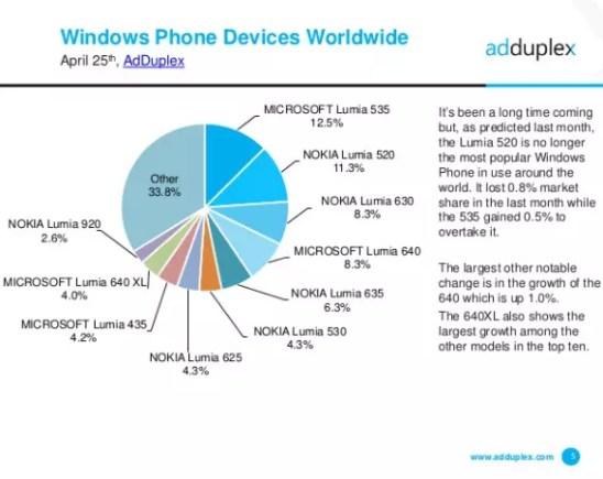 Windows Phone statistics AdDuplex April 2016