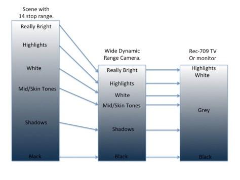 Slide3 Correct exposure levels with Sony Hypergammas and Cinegammas.