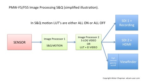 Slide21-1024x576 Why can't I have LUT's in S&Q on the F5, F55 and FS7?