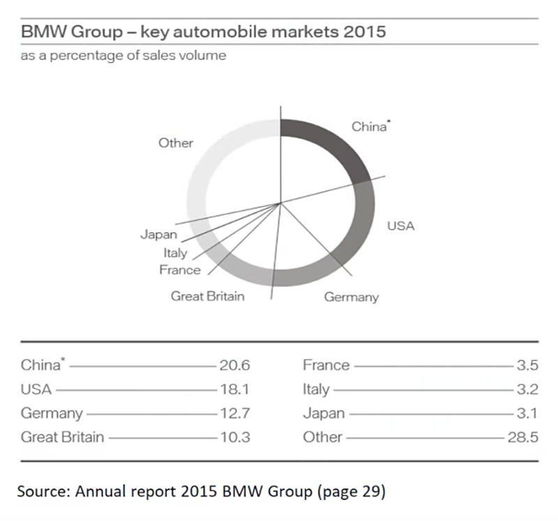 Smart Alternative for Doughnut Charts in Excel (BMW corporate report