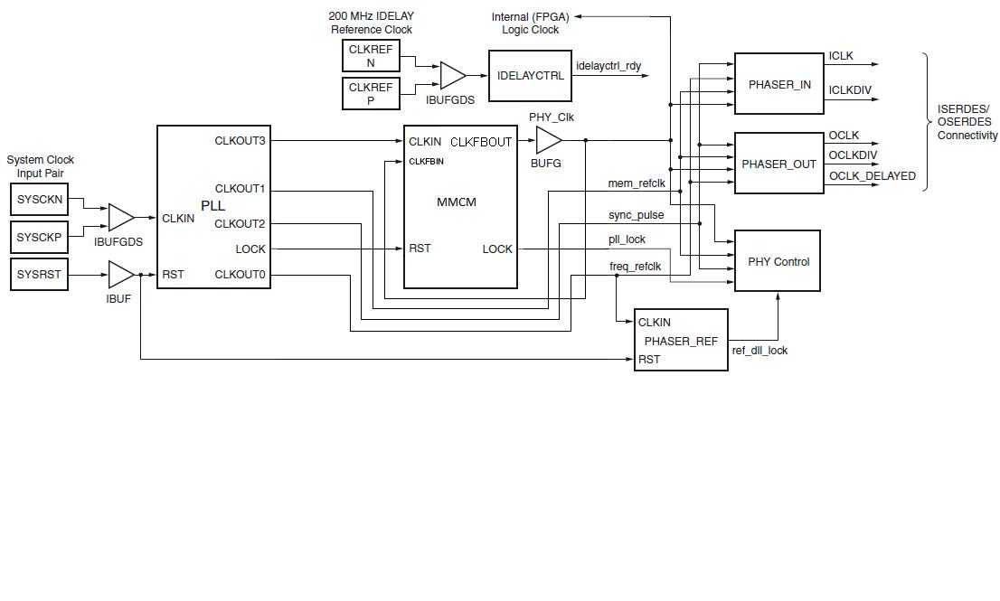 artix 7 block diagram