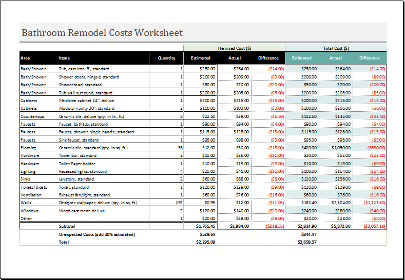 remodel cost spreadsheet