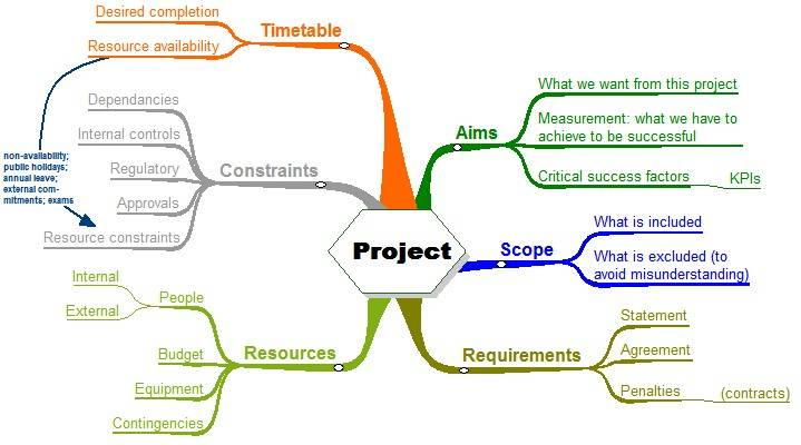 Project Planning \u2013 Xorlogics - project planning