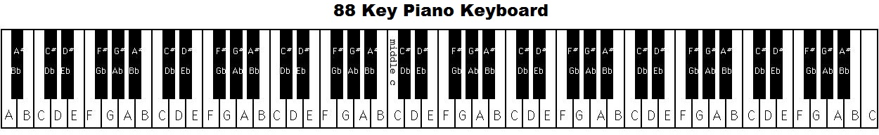 88-key-piano-keyboard-layoutjpg (1250×192) On The Line - piano chord chart