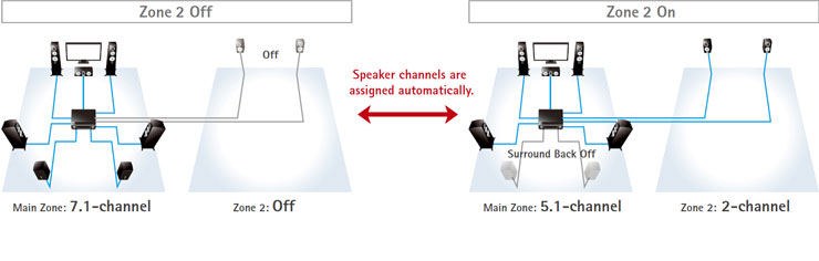Whole Home Audio Wiring Diagram Yamaha Rx A1050 - Iqgakceb