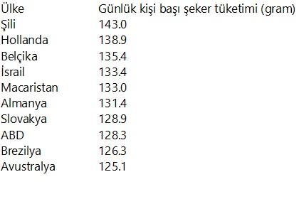 seker_tuketimi