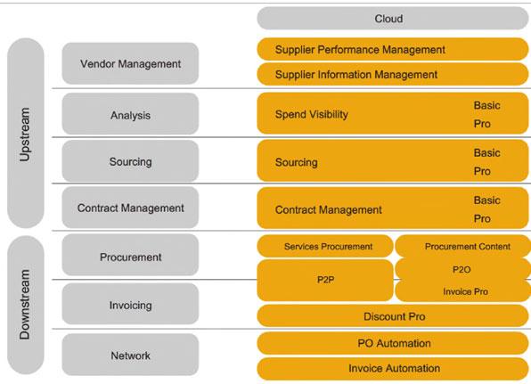 On-Demand SAP Ariba Integration with SAP ERP