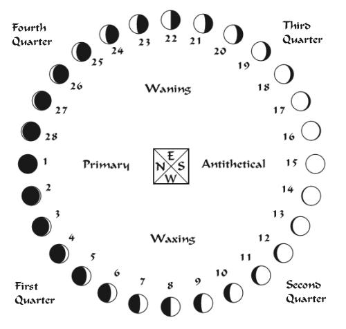moon phases diagram moon phase diagram