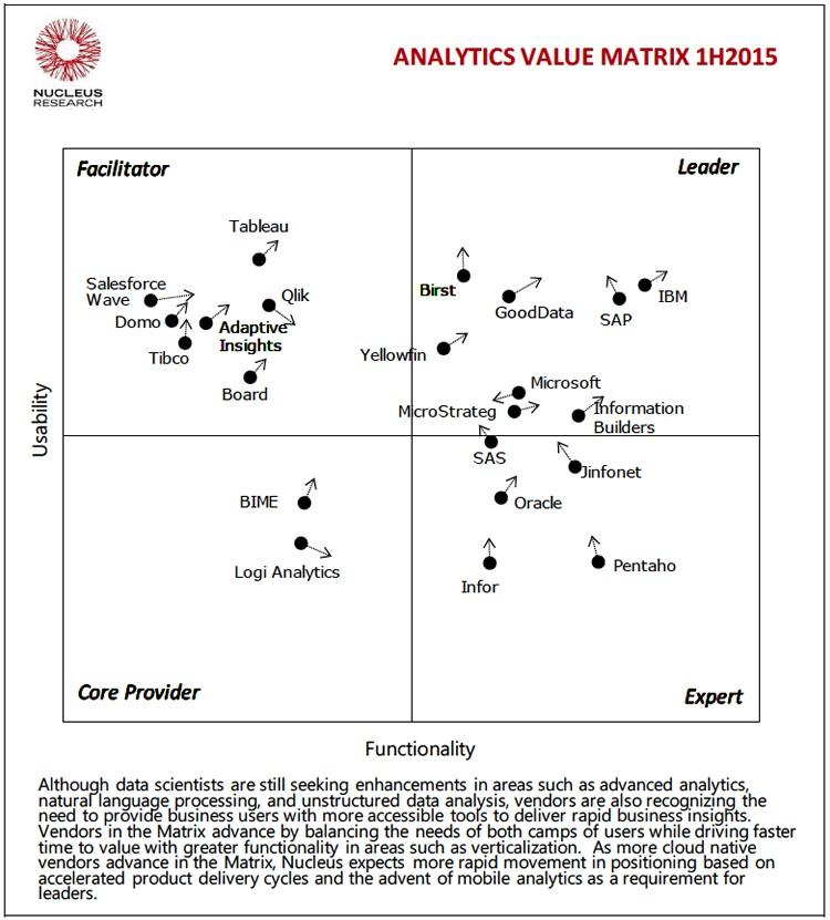 Yellowfin positioned as a Leader in second consecutive Nucleus Value - value matrix