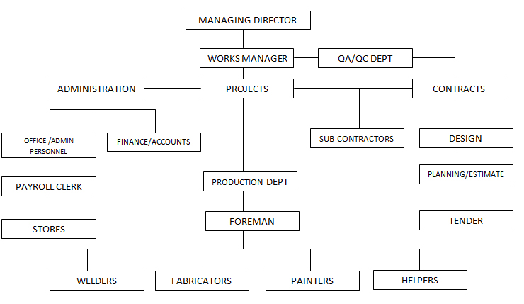 Organization Chart - Yerevan Steel Construction Co LLC, Sharjah