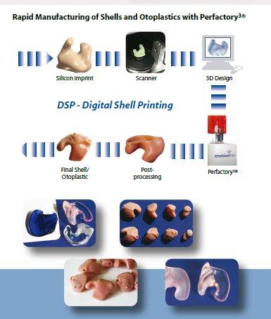 Perfactory_hearing_aid_3Dprinting