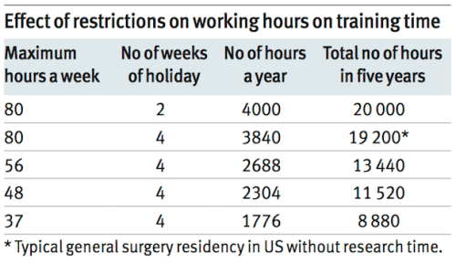 how-long-does-it-take-to-train-a-surgeon