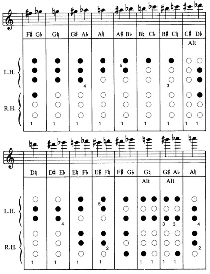 Free Onepage Printable Major Scale Fingering Chart For Piano emedia