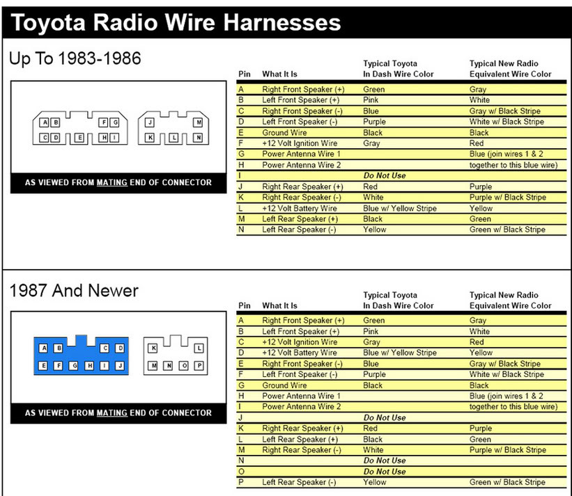 Toyota Radio Wiring Diagram - Data Wiring Diagram Update