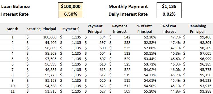 loan interest spreadsheet