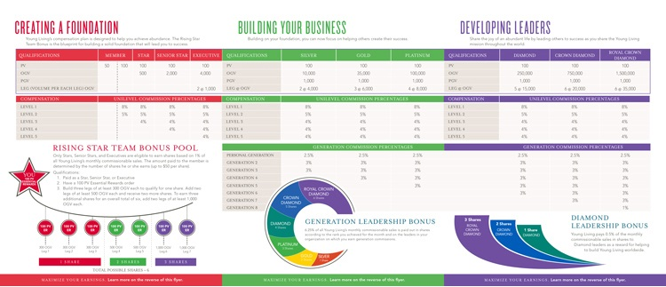 Compensation Plan Young Living Essential Oils