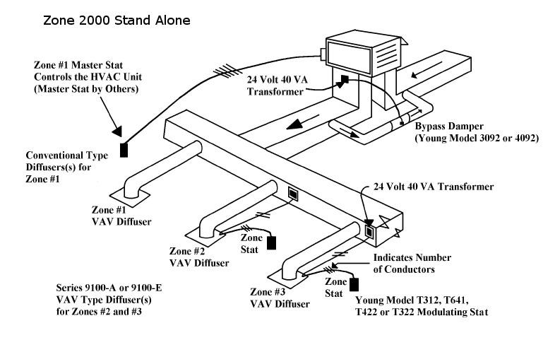 9100-AC VAV Diffuser - Auto Changeover - Young Regulator