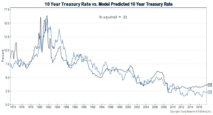 Portfolio Strategy This is the Fair Value Yield on 10 Year Treasuries