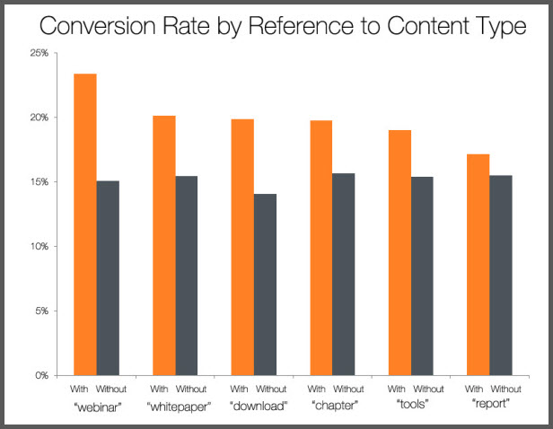 content conversion rate chart - Ya\u0027 Think? @yourcrmteam