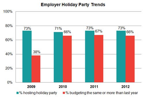 Holiday Party Budgets Continue to Grow