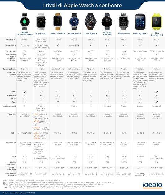 tabella_Apple_Watch