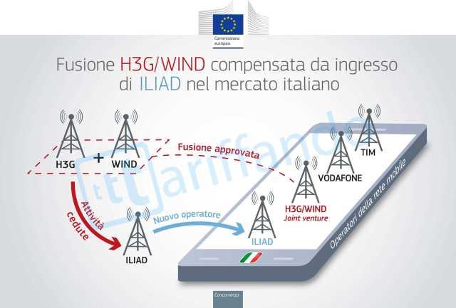 H3G_Wind_it