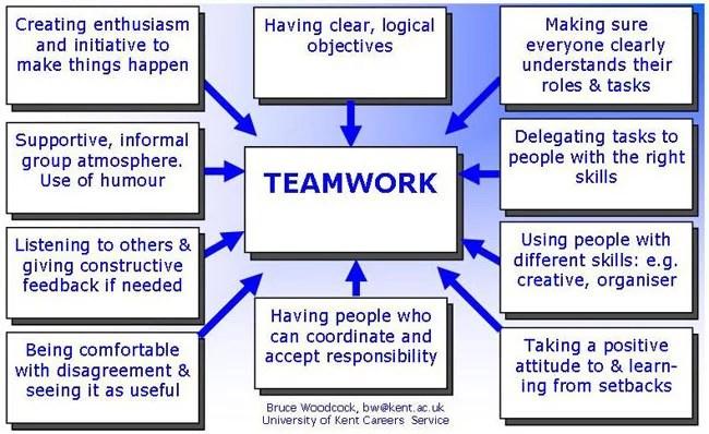 Teamwork Youth Employment Uk