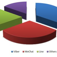 Viber, WeChat and Line dominate PH chat app