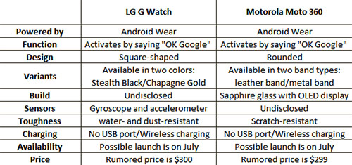 G_Watch_Moto_360_comparison
