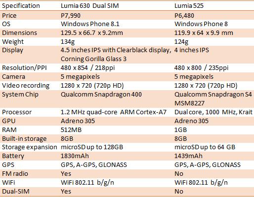 lumia 630 525