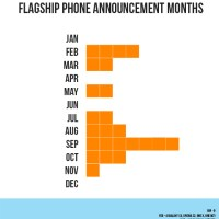 Graphed: Flagship Smartphone Announcement Calendar