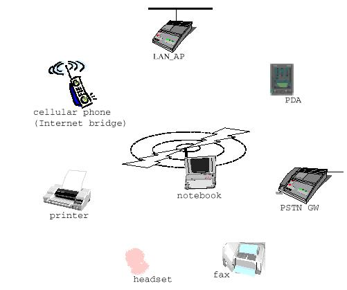 wireless wide area network diagram