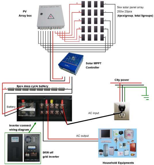 5KW Residential Solar Power System Solar Power Plant For Home Solar