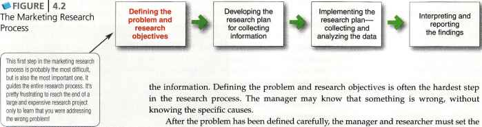 Defining the Problem and Research Objectives - Customer Relationships