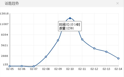 Las búsquedas en Sina Weibo de Wang Lijun (censuradas a ratos) alcanzaron su punto máximo el 10 de febrero.